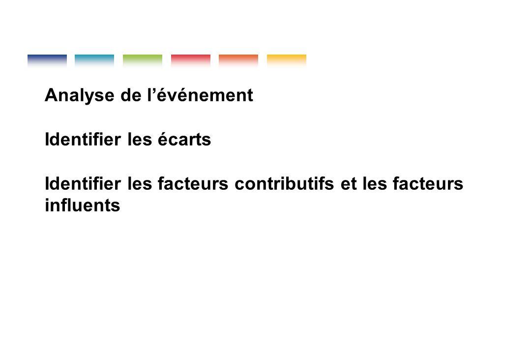 Analyse de lévénement Identifier les écarts Identifier les facteurs contributifs et les facteurs influents