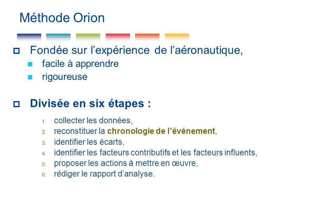Méthode Orion Fondée sur lexpérience de laéronautique, facile à apprendre rigoureuse Divisée en six étapes : 1. collecter les données, 2. reconstituer