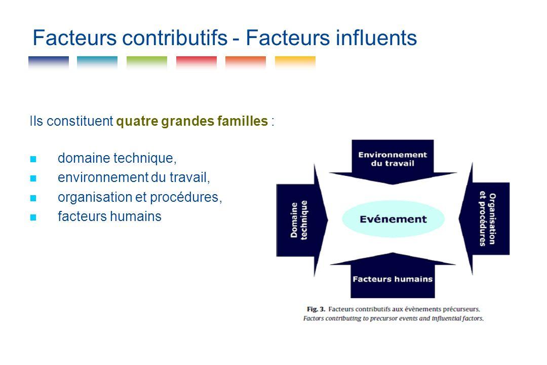 Facteurs contributifs - Facteurs influents Ils constituent quatre grandes familles : domaine technique, environnement du travail, organisation et proc