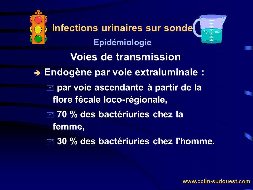 www.cclin-sudouest.com Infections urinaires sur sonde Epidémiologie Voies de transmission è Endogène par voie extraluminale : + par voie ascendante à