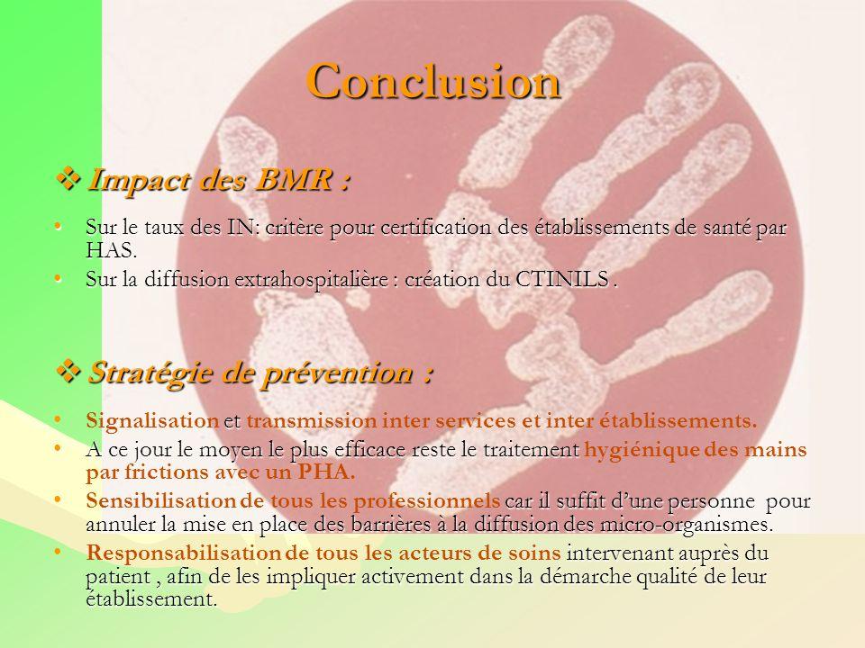 Conclusion Impact des BMR : Impact des BMR : Sur le taux des IN: critère pour certification des établissements de santé par HAS.Sur le taux des IN: cr