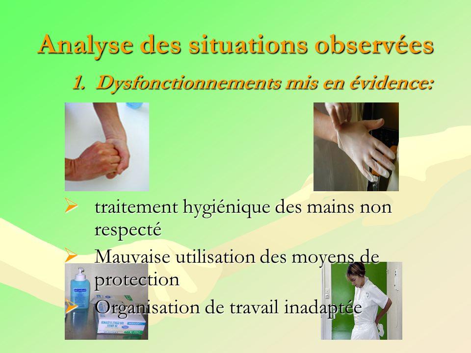 Analyse des situations observées 1. Dysfonctionnements mis en évidence: traitement hygiénique des mains non respecté traitement hygiénique des mains n
