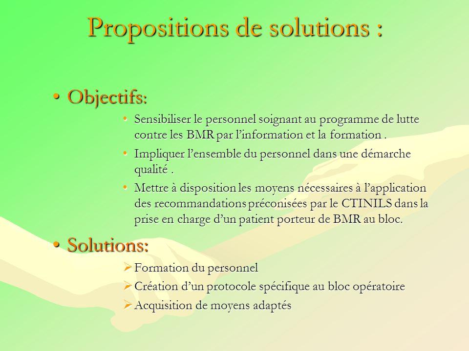 Propositions de solutions : Objectifs :Objectifs : Sensibiliser le personnel soignant au programme de lutte contre les BMR par linformation et la form