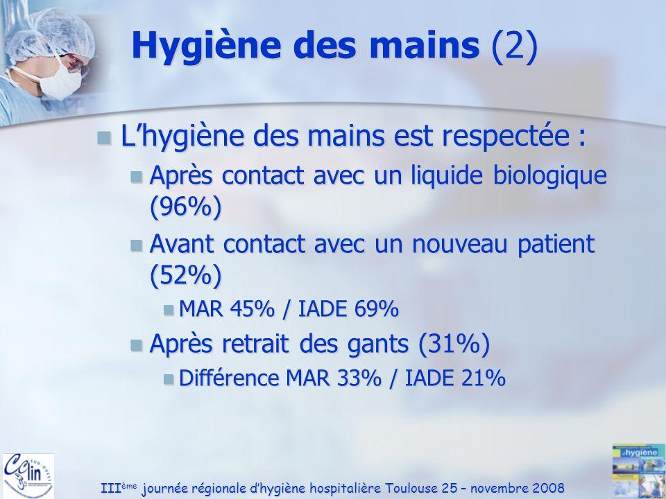 III ème journée régionale dhygiène hospitalière Toulouse 25 – novembre 2008 Hygiène des mains (2) Lhygiène des mains est respectée : Lhygiène des main
