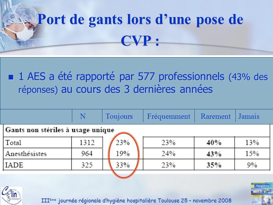 III ème journée régionale dhygiène hospitalière Toulouse 25 – novembre 2008 Port de gants lors dune pose de CVP : N Toujours Fréquemment Rarement Jama