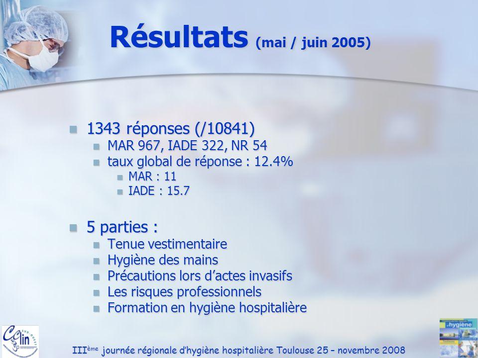III ème journée régionale dhygiène hospitalière Toulouse 25 – novembre 2008 Port du masque En salle dintervention En salle dintervention MAR (79%) IADE (68%) MAR (79%) IADE (68%) Lors de lintubation Lors de lintubation MAR (75%) IADE (82%) MAR (75%) IADE (82%) Positionnement correct Positionnement correct MAR (85%) IADE (90%) MAR (85%) IADE (90%) Changement du masque si non positionné sur le visage Changement du masque si non positionné sur le visage Rarement ou jamais (71%) Rarement ou jamais (71%)