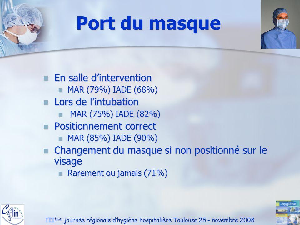 III ème journée régionale dhygiène hospitalière Toulouse 25 – novembre 2008 Hygiène des mains (1) Les SHA sont disponibles Les SHA sont disponibles Salle dintervention (94%) SSPI (97%) Salle dintervention (94%) SSPI (97%) Port de bijoux : oui toujours ou fréquemment Port de bijoux : oui toujours ou fréquemment Salle dintervention (41%) SSPI (45%) Salle dintervention (41%) SSPI (45%) Pas de différence Pas de différence MAR / IADE