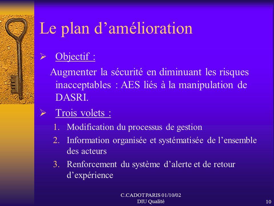 C.CADOT PARIS 01/10/02 DIU Qualité9 Lanalyse des risques Main dœuvre Matériel Méthode Milieu Matière Absence de perception globale des risques Exposit