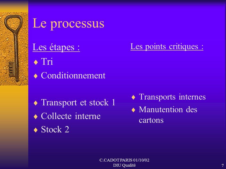 C.CADOT PARIS 01/10/02 DIU Qualité6 Les acteurs Acteurs externes Autorités et décideurs collectivités locales, tutelles Experts ANAES,CCLIN Usagers Pr