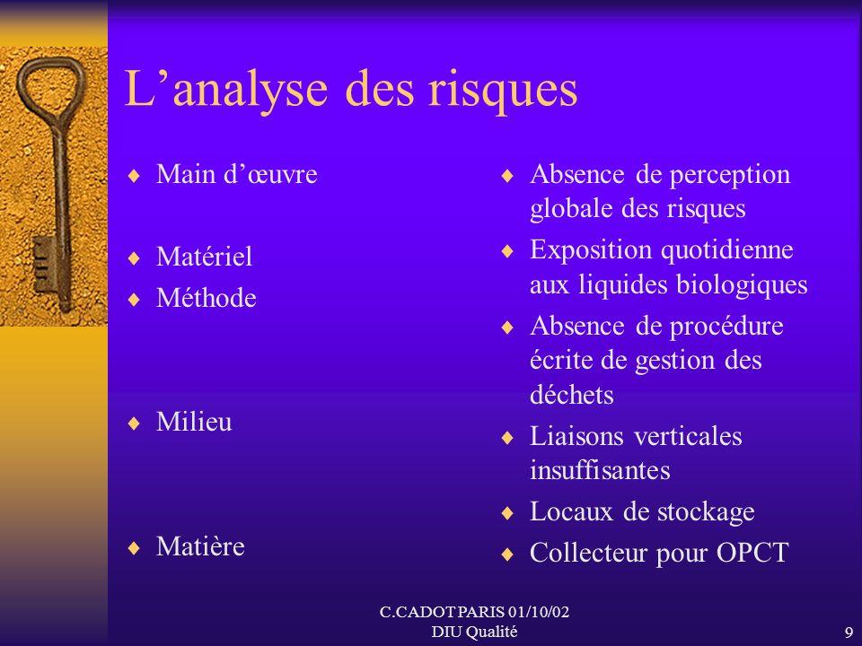 C.CADOT PARIS 01/10/02 DIU Qualité8 Les entretiens AES consécutifs à des erreurs de tri ou de conditionnement Difficultés de manutention des cartons S