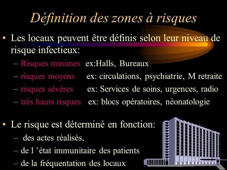 Définition des zones à risques Les locaux peuvent être définis selon leur niveau de risque infectieux: –Risques minimes ex:Halls, Bureaux –risques moy