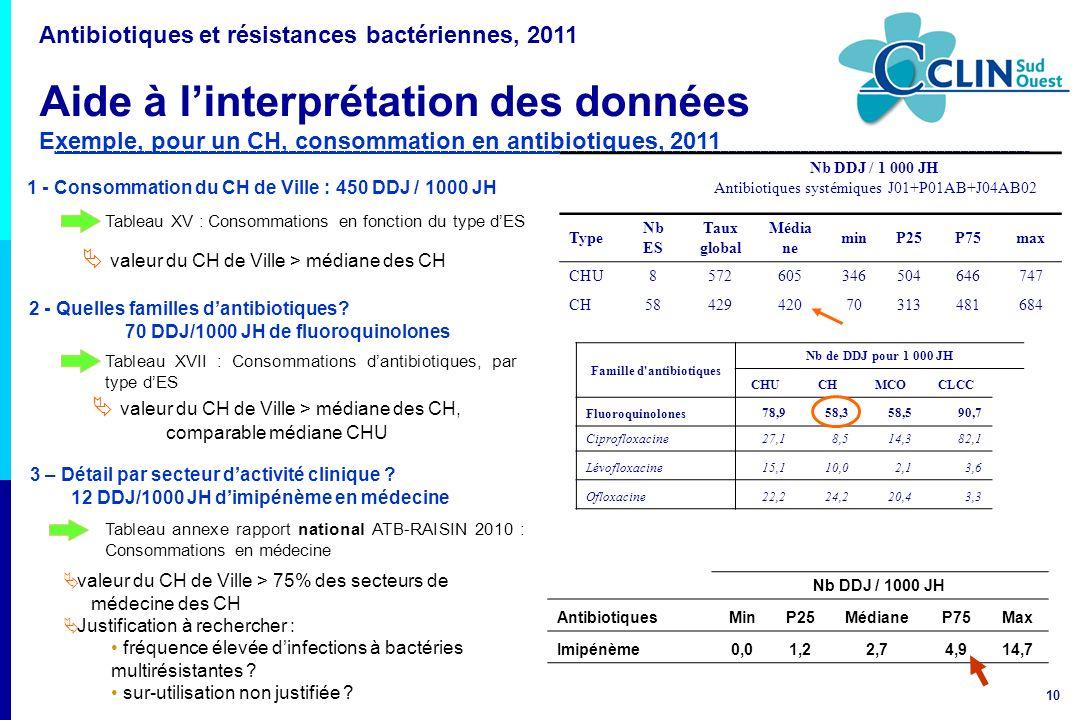 10 2 - Quelles familles dantibiotiques? 70 DDJ/1000 JH de fluoroquinolones 1 - Consommation du CH de Ville : 450 DDJ / 1000 JH Tableau XV : Consommati