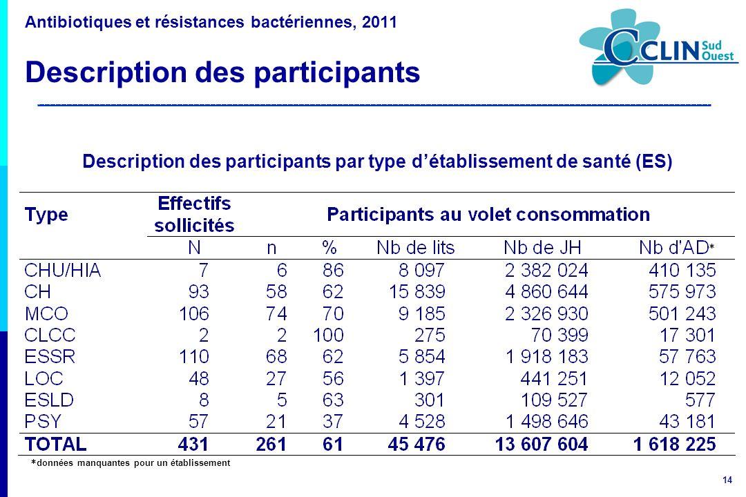14 Antibiotiques et résistances bactériennes, 2011 Description des participants * données manquantes pour un établissement * Description des participa