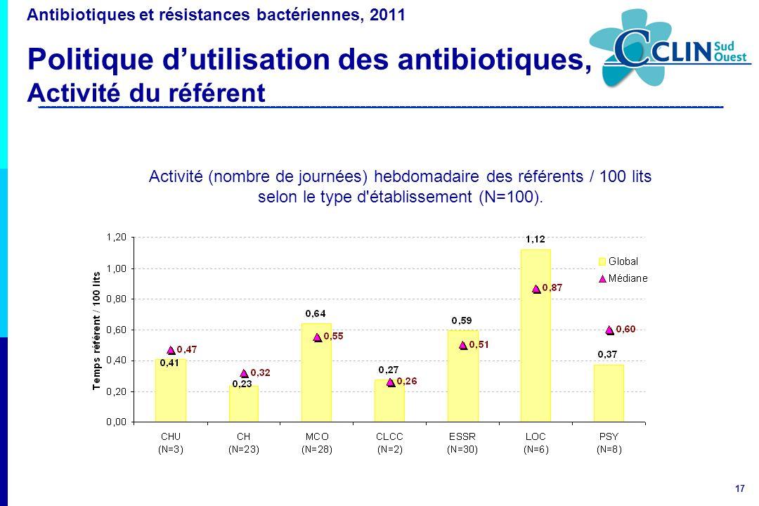 17 Antibiotiques et résistances bactériennes, 2011 Politique dutilisation des antibiotiques, Activité du référent Activité (nombre de journées) hebdom