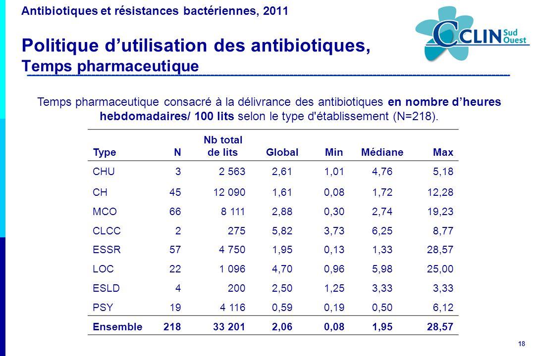 18 Antibiotiques et résistances bactériennes, 2011 Politique dutilisation des antibiotiques, Temps pharmaceutique Temps pharmaceutique consacré à la d