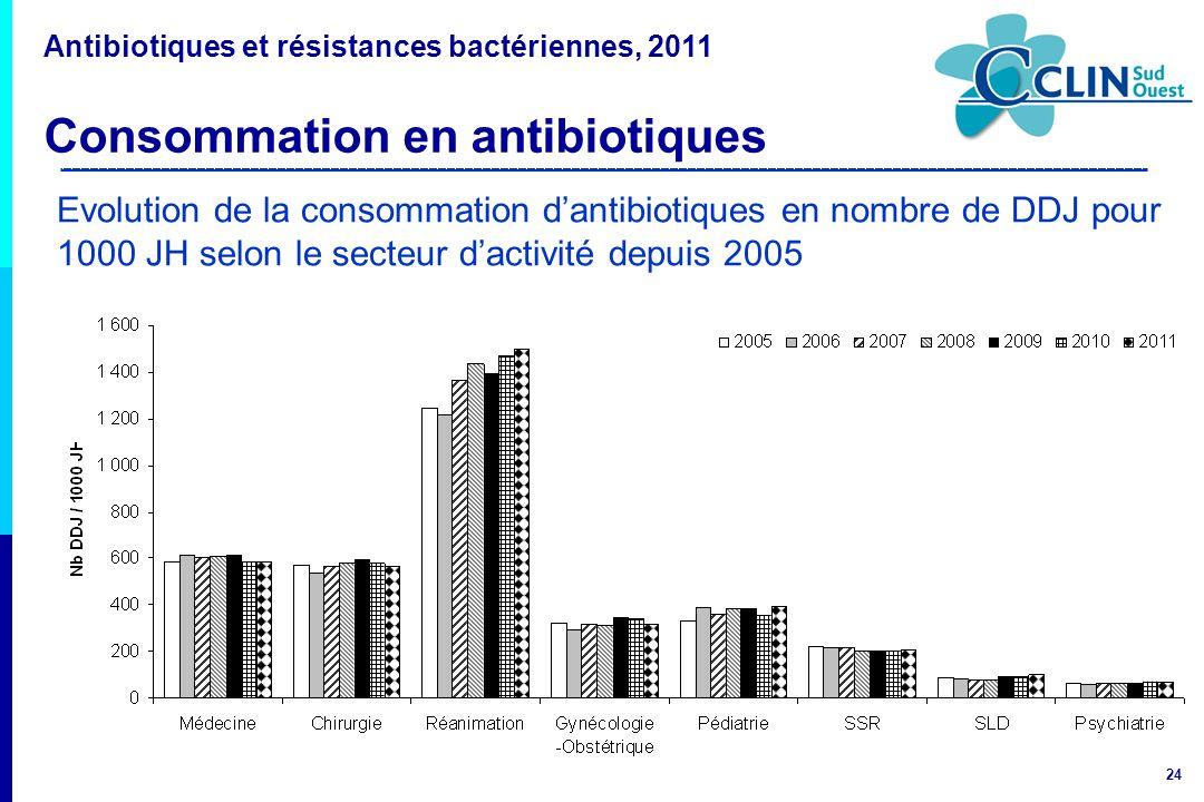 24 Evolution de la consommation dantibiotiques en nombre de DDJ pour 1000 JH selon le secteur dactivité depuis 2005 Antibiotiques et résistances bacté