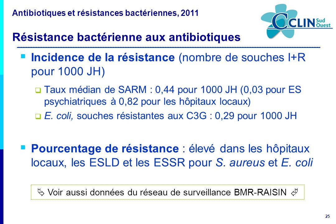 25 Incidence de la résistance (nombre de souches I+R pour 1000 JH) Taux médian de SARM : 0,44 pour 1000 JH (0,03 pour ES psychiatriques à 0,82 pour le