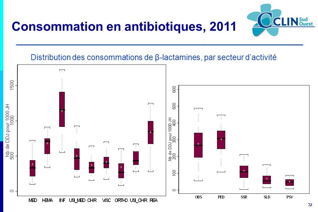 32 Distribution des consommations de β-lactamines, par secteur dactivité Consommation en antibiotiques, 2011