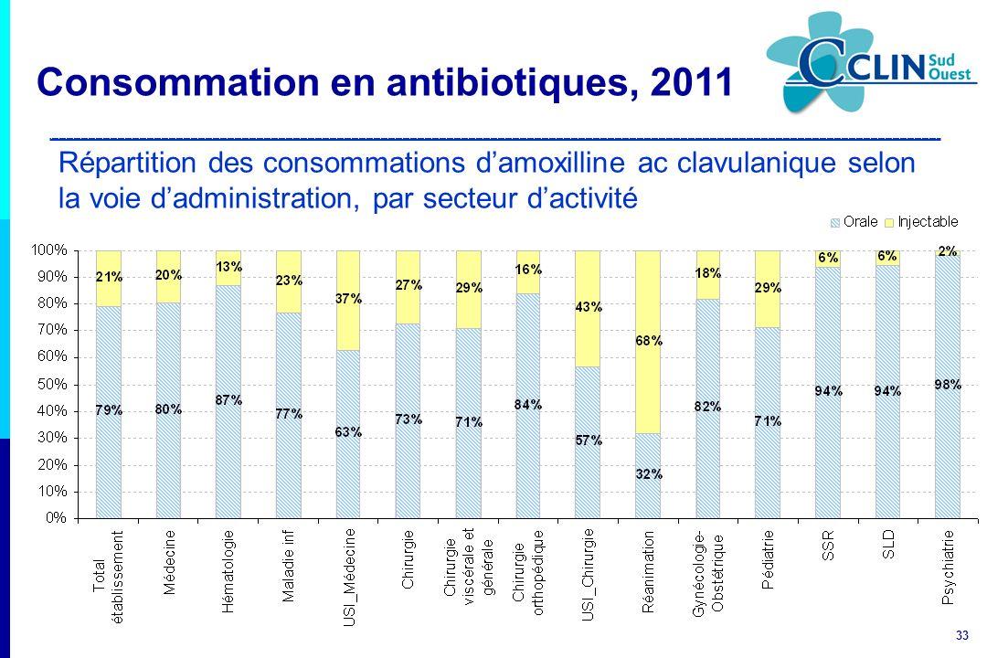 33 Répartition des consommations damoxilline ac clavulanique selon la voie dadministration, par secteur dactivité Consommation en antibiotiques, 2011