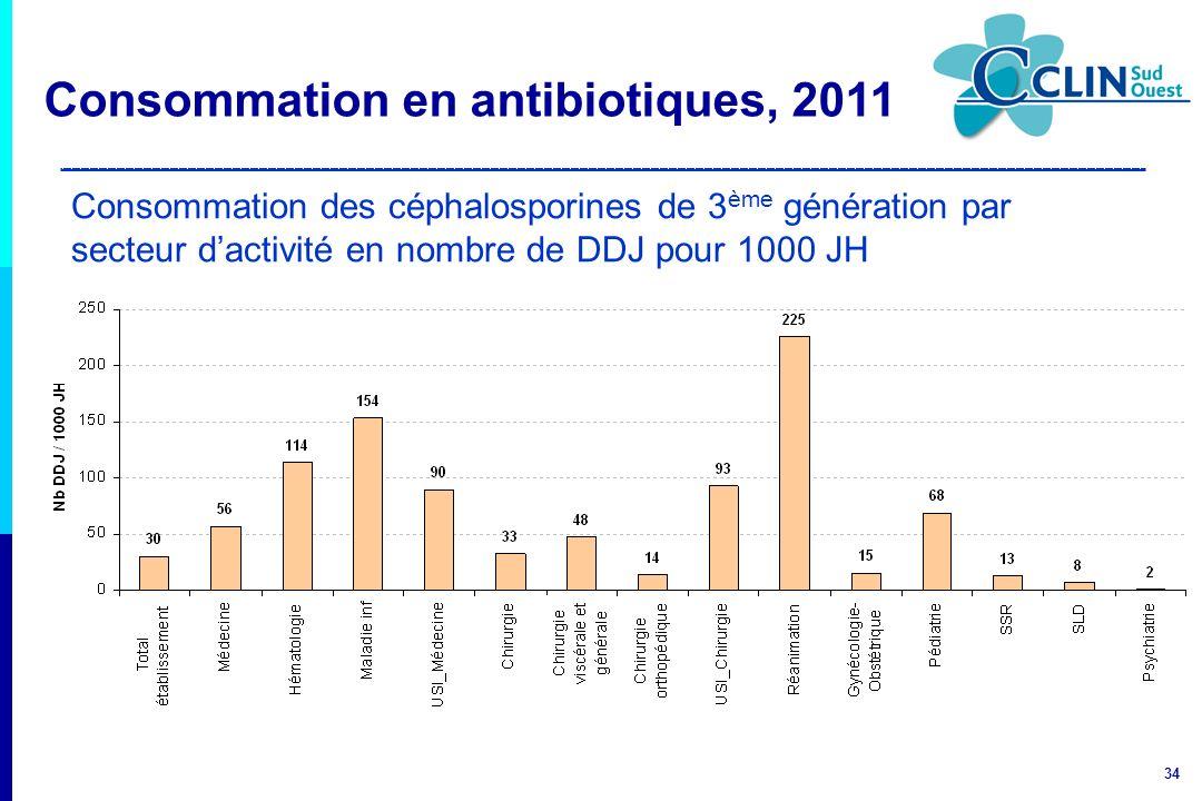 34 Consommation des céphalosporines de 3 ème génération par secteur dactivité en nombre de DDJ pour 1000 JH Consommation en antibiotiques, 2011