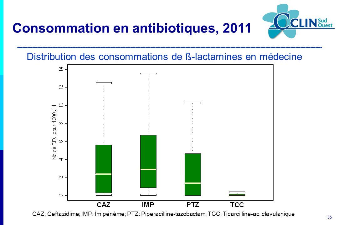 35 Distribution des consommations de ß-lactamines en médecine CAZ: Ceftazidime; IMP: Imipénème; PTZ: Piperacilline-tazobactam; TCC: Ticarcilline-ac. c