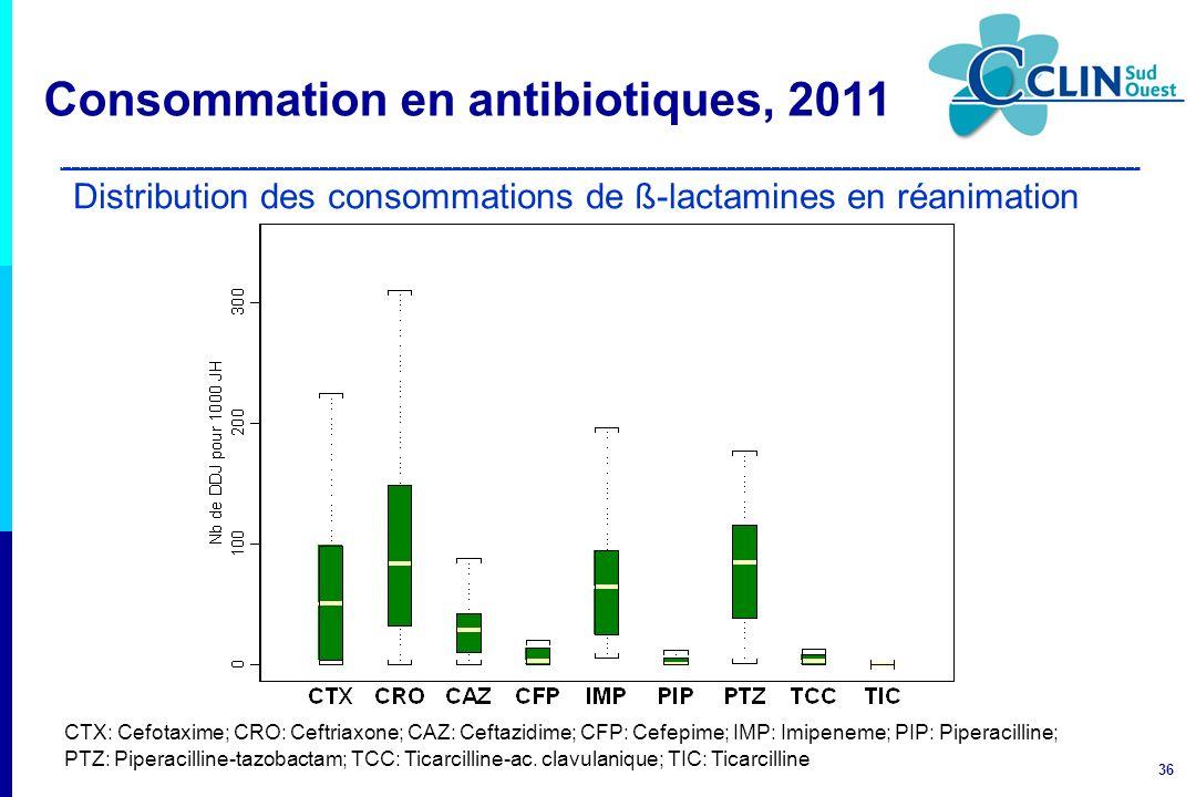 36 Distribution des consommations de ß-lactamines en réanimation CTX: Cefotaxime; CRO: Ceftriaxone; CAZ: Ceftazidime; CFP: Cefepime; IMP: Imipeneme; P