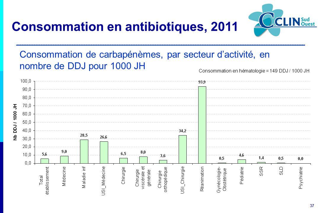 37 Consommation de carbapénèmes, par secteur dactivité, en nombre de DDJ pour 1000 JH Consommation en hématologie = 149 DDJ / 1000 JH Consommation en