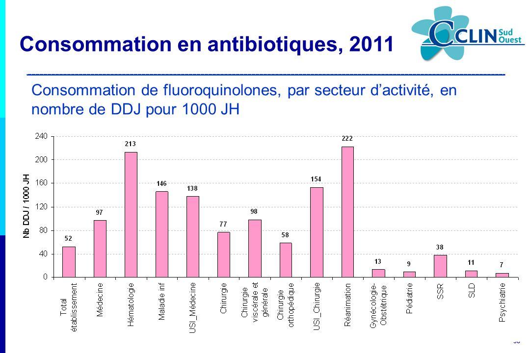 38 Consommation de fluoroquinolones, par secteur dactivité, en nombre de DDJ pour 1000 JH Consommation en antibiotiques, 2011