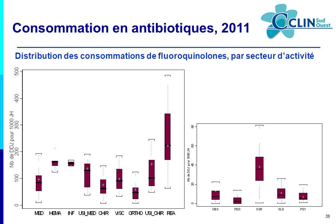 39 Distribution des consommations de fluoroquinolones, par secteur dactivité Consommation en antibiotiques, 2011