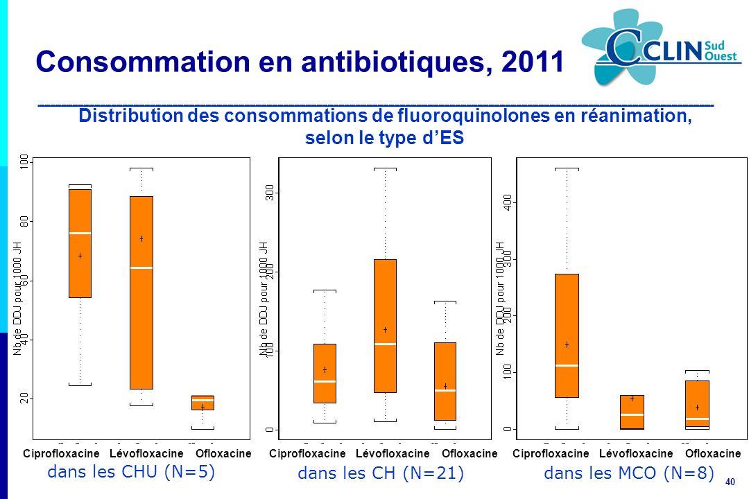 40 dans les CH (N=21) Ciprofloxacine Lévofloxacine Ofloxacine dans les CHU (N=5) Ciprofloxacine Lévofloxacine Ofloxacine Distribution des consommation