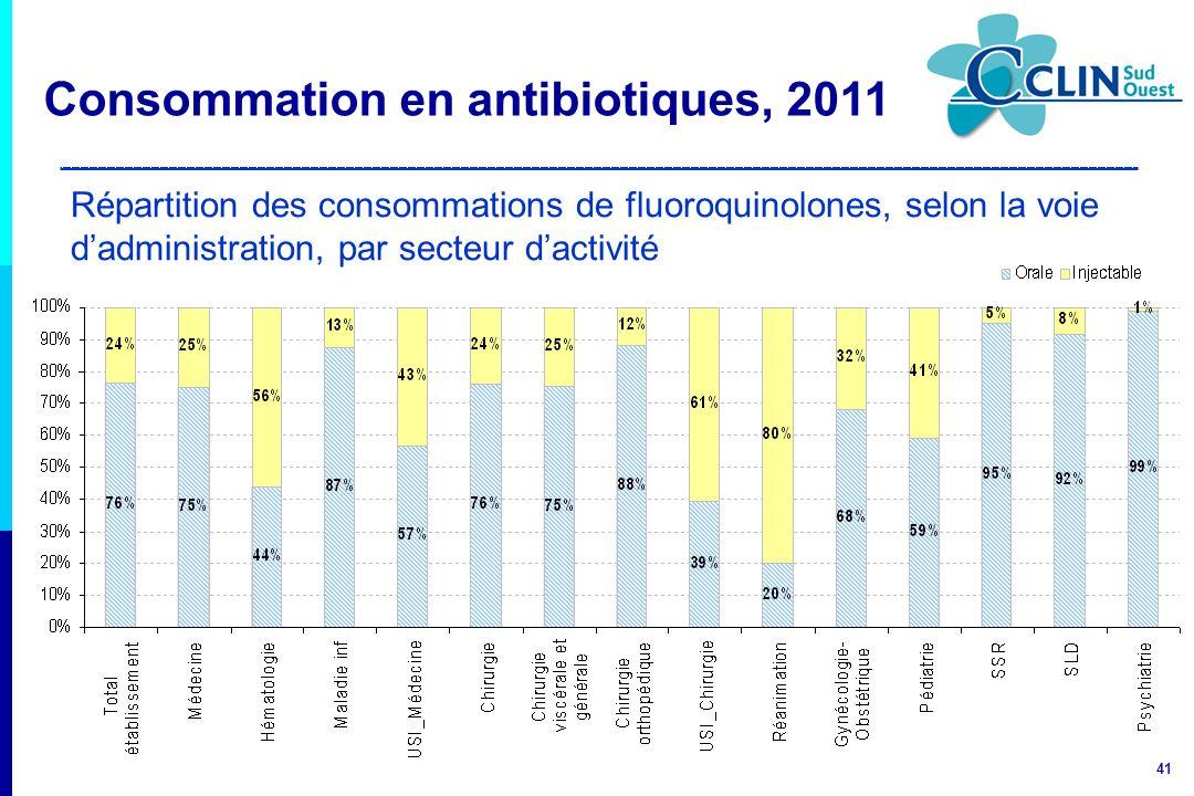 41 Répartition des consommations de fluoroquinolones, selon la voie dadministration, par secteur dactivité Consommation en antibiotiques, 2011