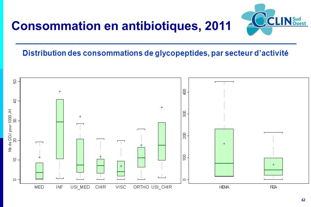 42 Distribution des consommations de glycopeptides, par secteur dactivité Consommation en antibiotiques, 2011