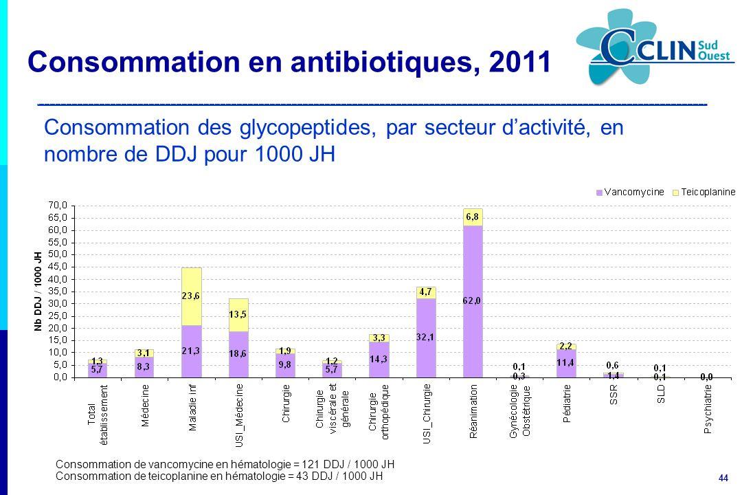 44 Consommation des glycopeptides, par secteur dactivité, en nombre de DDJ pour 1000 JH Consommation de vancomycine en hématologie = 121 DDJ / 1000 JH