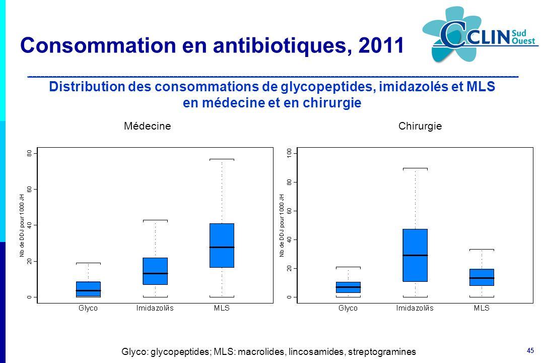 45 Distribution des consommations de glycopeptides, imidazolés et MLS en médecine et en chirurgie Glyco: glycopeptides; MLS: macrolides, lincosamides,