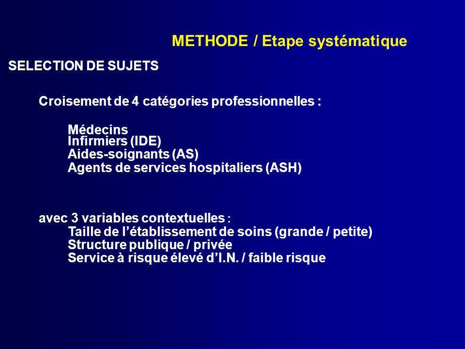 METHODE / Etape systématique SELECTION DE SUJETS Croisement de 4 catégories professionnelles : Médecins Infirmiers (IDE) Aides-soignants (AS) Agents d