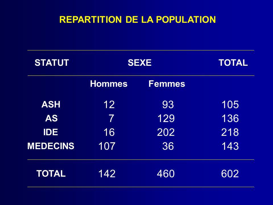 REPARTITION DE LA POPULATION SEXESTATUT HommesFemmes TOTAL ASH 1293105 AS 7129136 IDE 16202218 MEDECINS 10736143 TOTAL 142460602