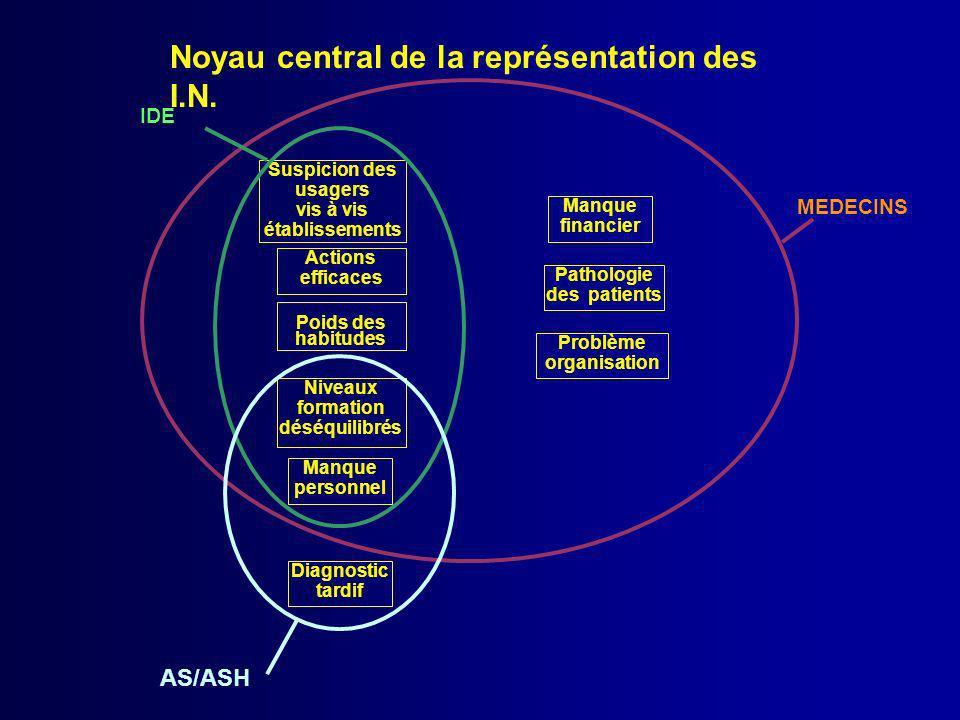 Noyau central de la représentation des I.N. Suspicion des usagers vis à vis établissements Actions efficaces Poids des habitudes Niveaux formation dés