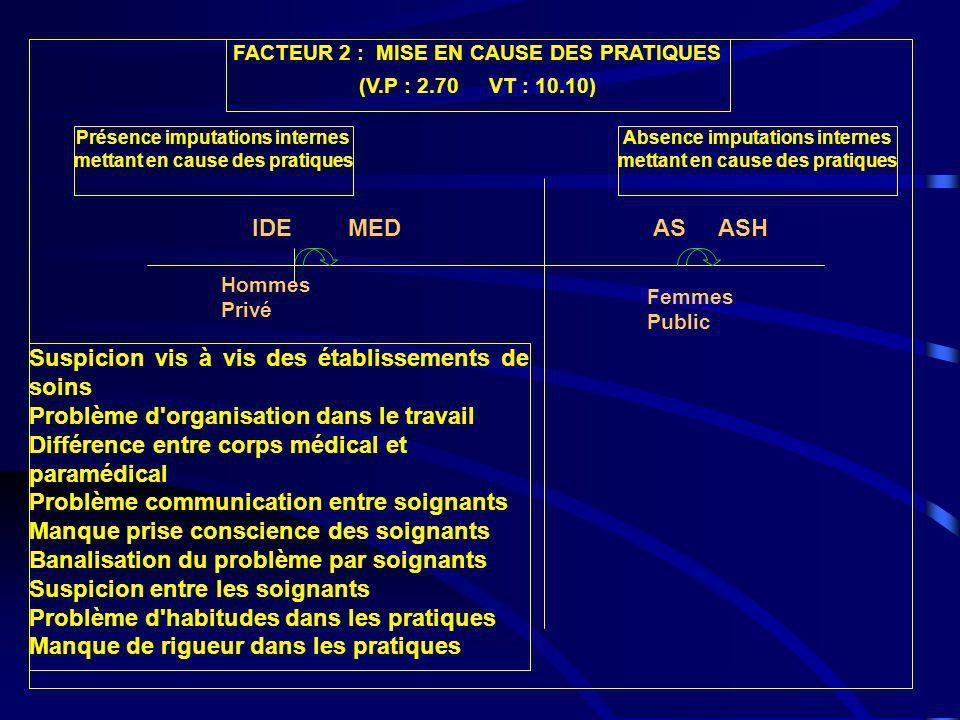 FACTEUR 2 : MISE EN CAUSE DES PRATIQUES (V.P : 2.70 VT : 10.10) Suspicion vis à vis des établissements de soins Problème d'organisation dans le travai