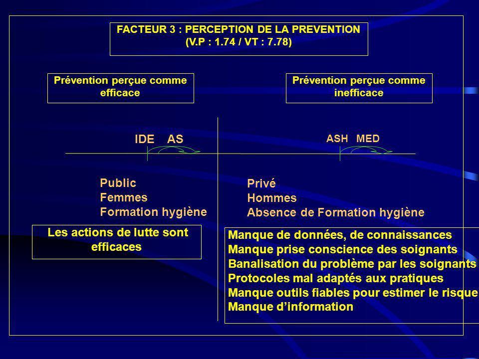 FACTEUR 3 : PERCEPTION DE LA PREVENTION (V.P : 1.74 / VT : 7.78) Les actions de lutte sont efficaces Manque de données, de connaissances Manque prise