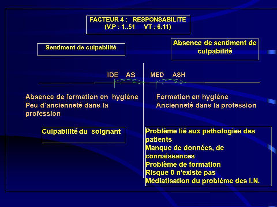 FACTEUR 4 : RESPONSABILITE (V.P : 1..51 VT : 6.11) Culpabilité du soignant Problème lié aux pathologies des patients Manque de données, de connaissanc