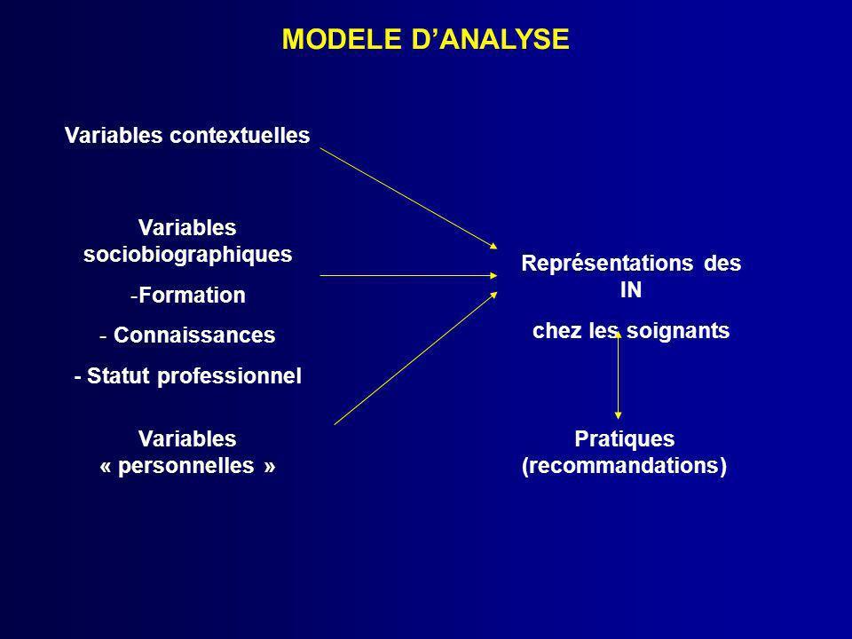 MODELE DANALYSE Variables contextuelles Variables « personnelles » Variables sociobiographiques -Formation - Connaissances - Statut professionnel Repr