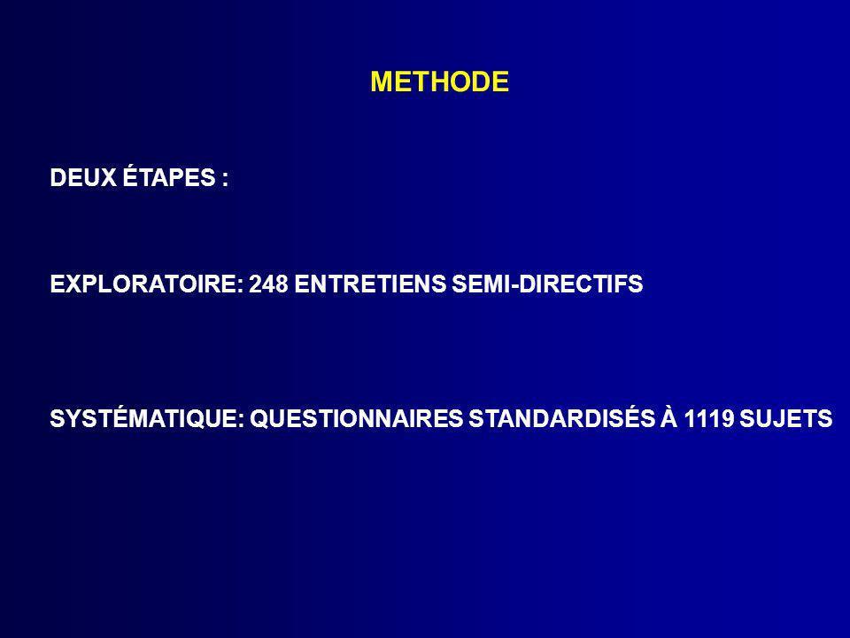 METHODE DEUX ÉTAPES : EXPLORATOIRE: 248 ENTRETIENS SEMI-DIRECTIFS SYSTÉMATIQUE: QUESTIONNAIRES STANDARDISÉS À 1119 SUJETS