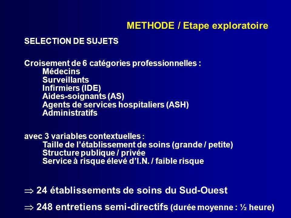 METHODE / Etape exploratoire SELECTION DE SUJETS Croisement de 6 catégories professionnelles : Médecins Surveillants Infirmiers (IDE) Aides-soignants