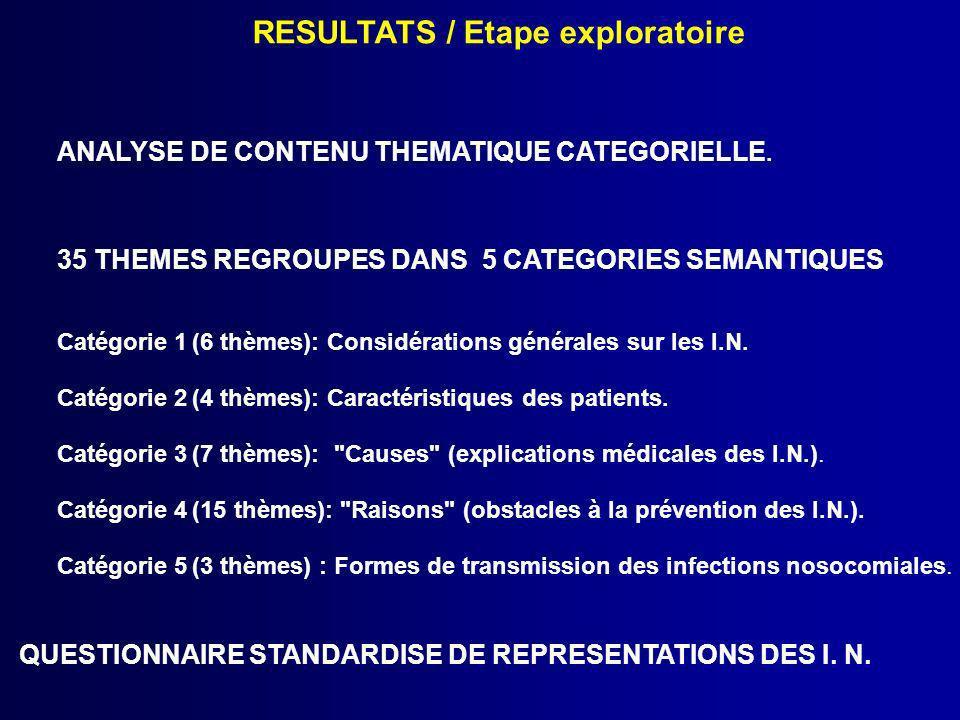 RESULTATS / Etape exploratoire ANALYSE DE CONTENU THEMATIQUE CATEGORIELLE. 35 THEMES REGROUPES DANS 5 CATEGORIES SEMANTIQUES Catégorie 1 (6 thèmes): C