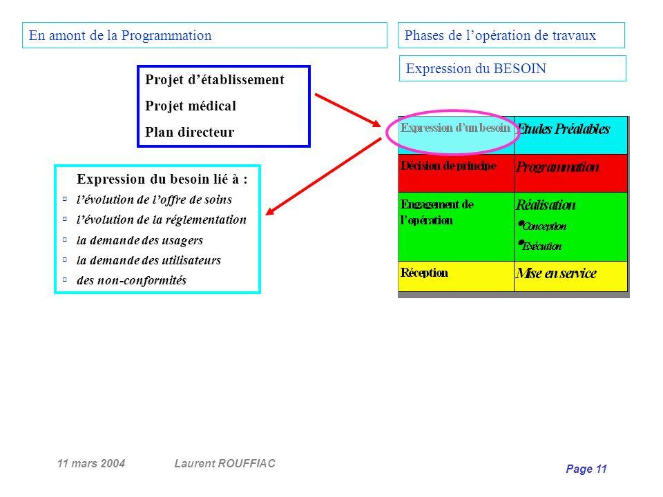 11 mars 2004Laurent ROUFFIAC Page 11 Projet détablissement Projet médical Plan directeur Expression du besoin lié à : lévolution de loffre de soins lé