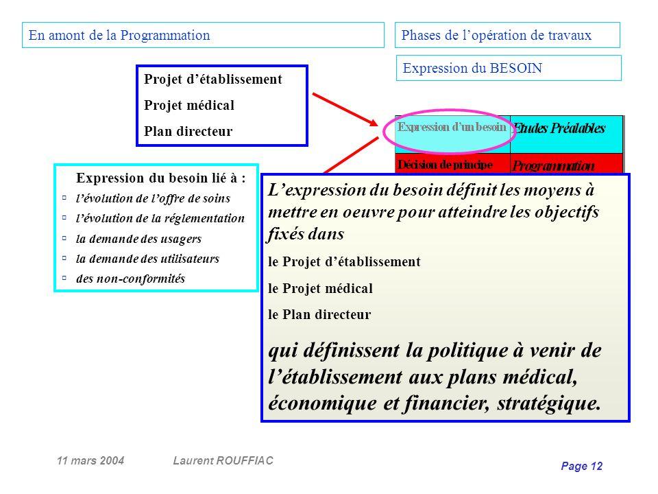 11 mars 2004Laurent ROUFFIAC Page 12 Projet détablissement Projet médical Plan directeur Expression du besoin lié à : lévolution de loffre de soins lé