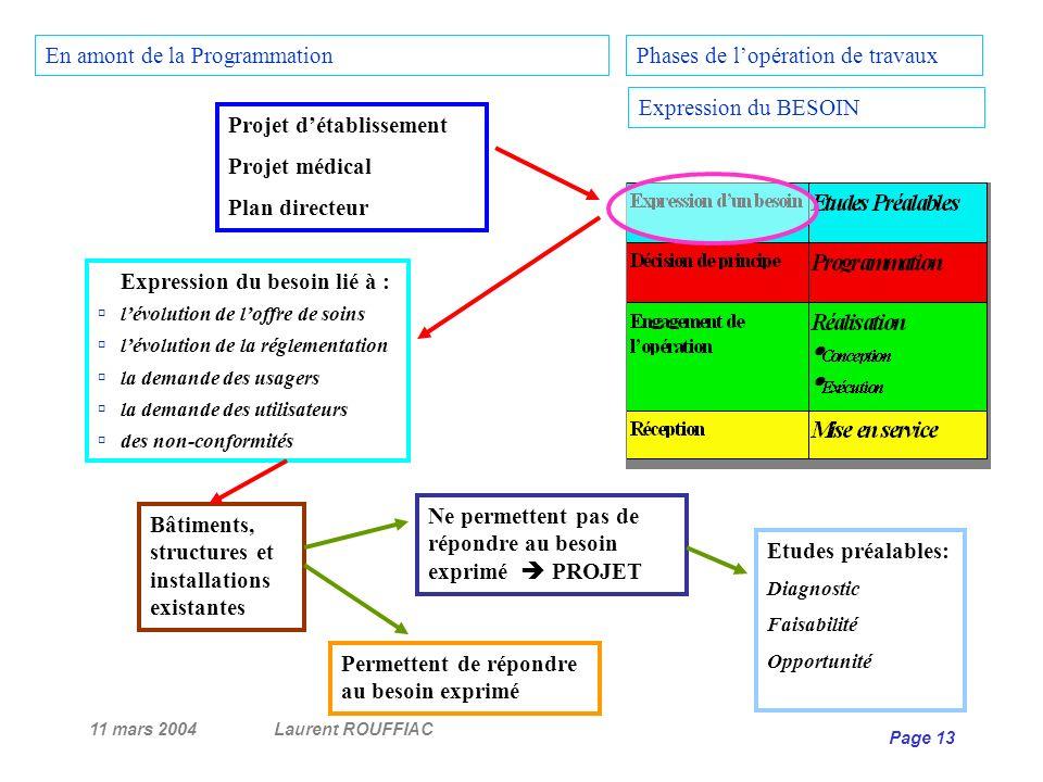11 mars 2004Laurent ROUFFIAC Page 13 Projet détablissement Projet médical Plan directeur Bâtiments, structures et installations existantes Expression