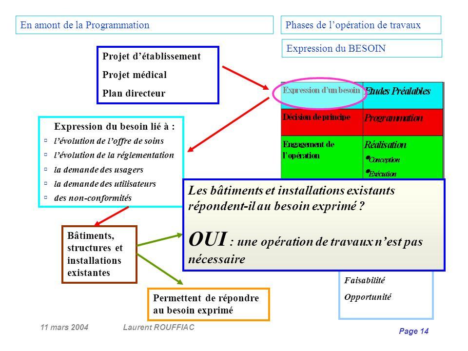 11 mars 2004Laurent ROUFFIAC Page 14 Projet détablissement Projet médical Plan directeur Bâtiments, structures et installations existantes Expression