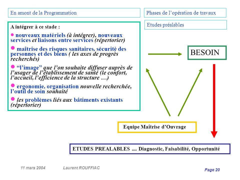 11 mars 2004Laurent ROUFFIAC Page 20 A intégrer à ce stade : nouveaux matériels (à intégrer), nouveaux services et liaisons entre services (répertorie
