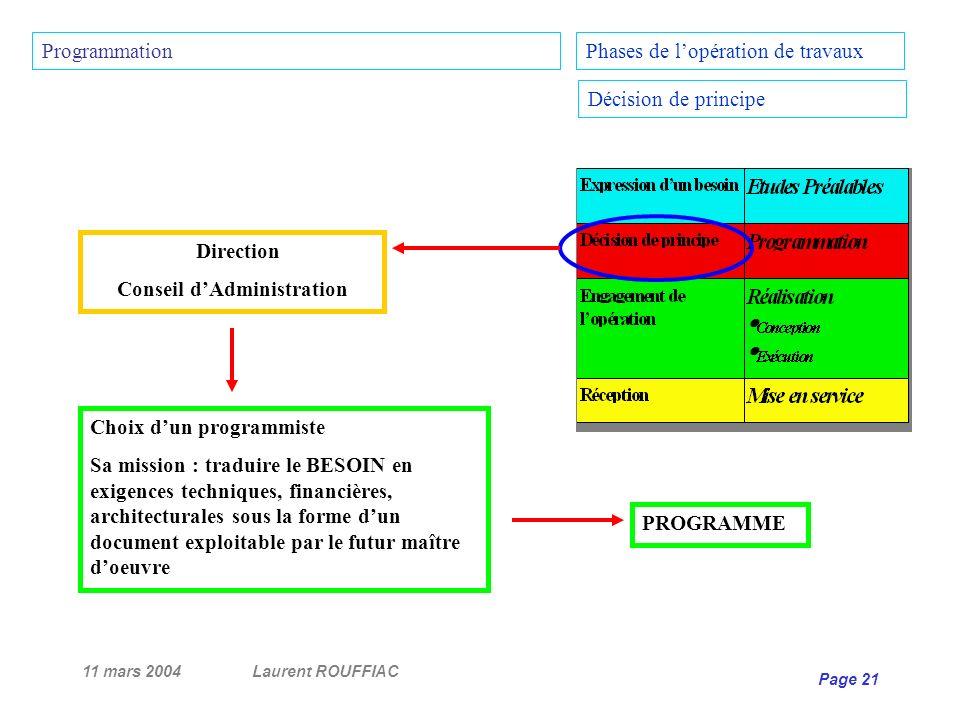 11 mars 2004Laurent ROUFFIAC Page 21 Direction Conseil dAdministration Choix dun programmiste Sa mission : traduire le BESOIN en exigences techniques,
